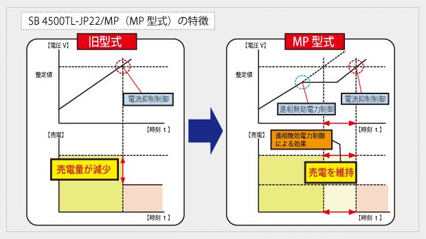MP型式の特徴