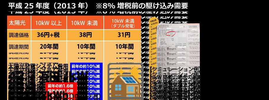 平成25年度の太陽光発電の売電価格