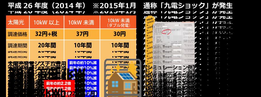平成26年度の太陽光発電の売電価格