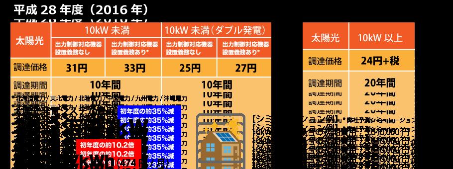 平成28年度の太陽光発電の売電価格