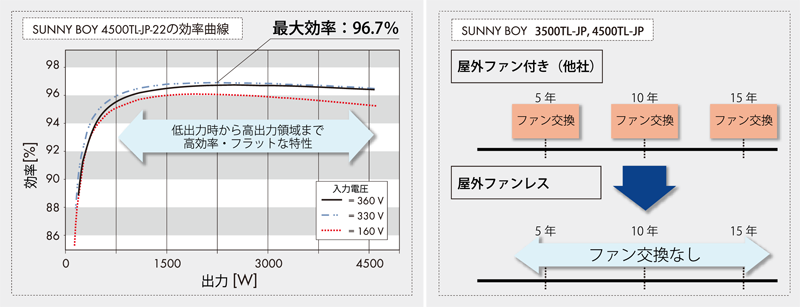 ファンレスの特徴と高い変換効率曲線