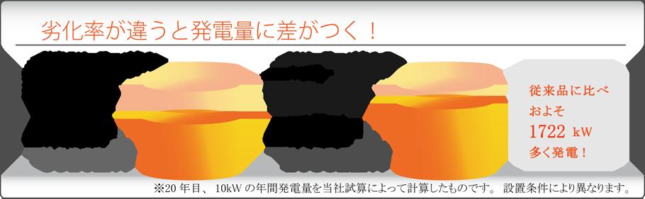 劣化率が違うと発電量に差がつく