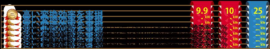 SMA社製SUNNY TRIPOWERの変換効率